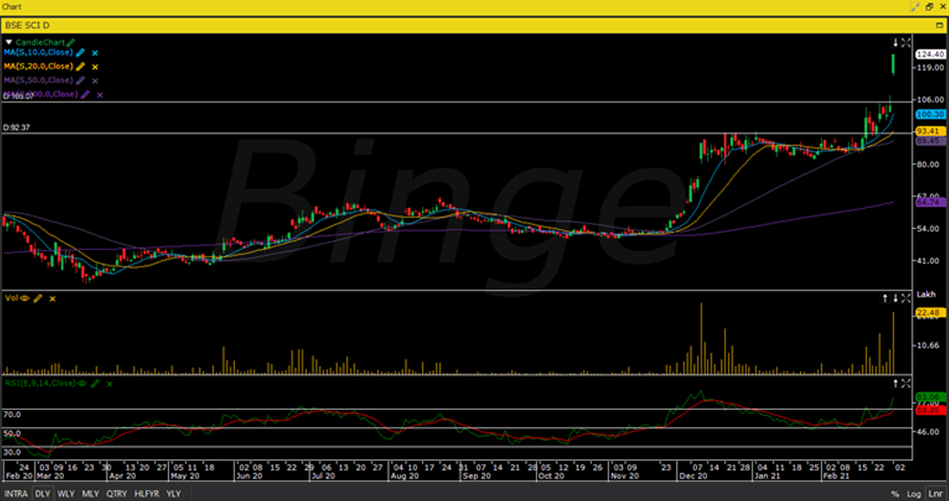 Binge graph The Shipping Corporation of India