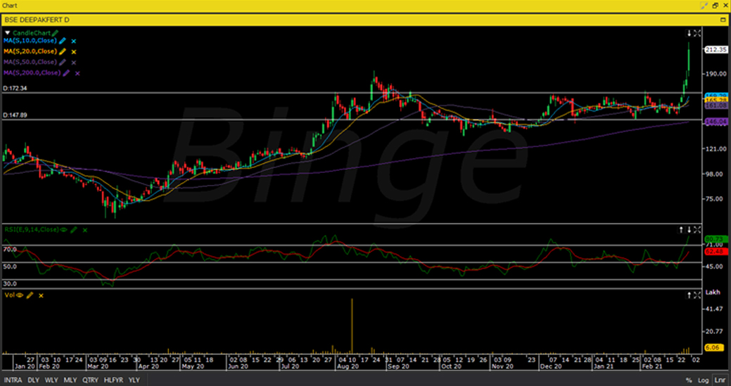 Binge graph Deepak Fertilisers and Petrochemicals Corporation Ltd